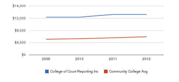 College of Court Reporting Inc In-State Tuition Fees&nbsp(2009-2012)
