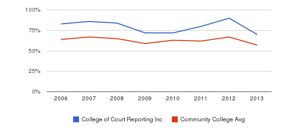 College of Court Reporting Inc White&nbsp(2006-2013)