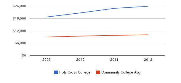 Holy Cross College Out-State Tuition Fees&nbsp(2009-2012)