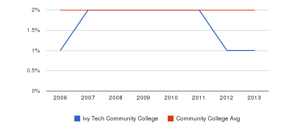 Ivy Tech Community College Asian&nbsp(2006-2013)
