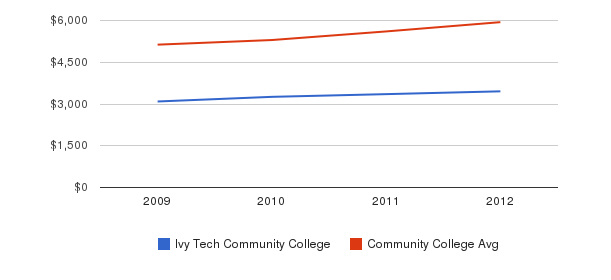 Ivy Tech Community College In-State Tuition Fees&nbsp(2009-2012)