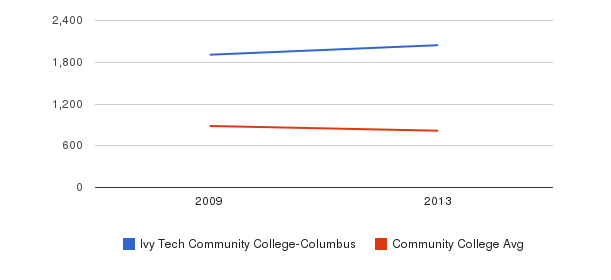 Ivy Tech Community College-Columbus Full-Time Students&nbsp(2009-2013)