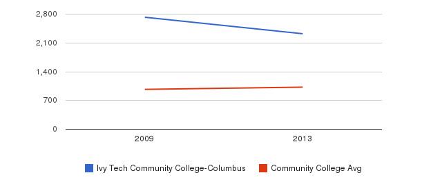 Ivy Tech Community College-Columbus Part-Time Students&nbsp(2009-2013)