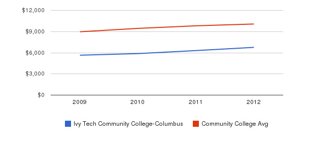 Ivy Tech Community College-Columbus Out-State Tuition Fees&nbsp(2009-2012)