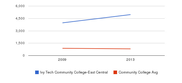 Ivy Tech Community College-East Central Full-Time Students&nbsp(2009-2013)