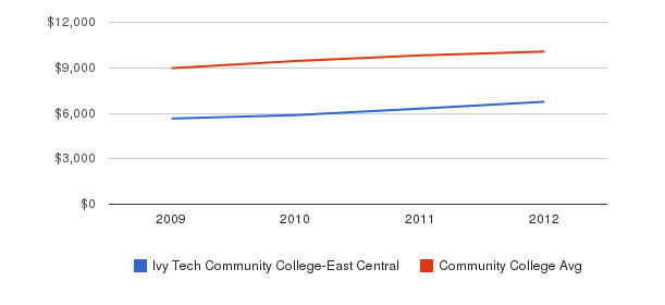 Ivy Tech Community College-East Central Out-State Tuition Fees&nbsp(2009-2012)