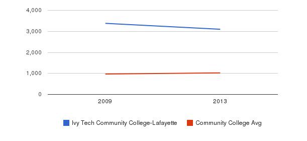 Ivy Tech Community College-Lafayette Part-Time Students&nbsp(2009-2013)