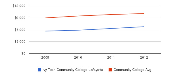Ivy Tech Community College-Lafayette Out-State Tuition Fees&nbsp(2009-2012)