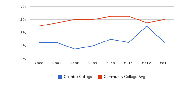 Cochise College Black&nbsp(2006-2013)