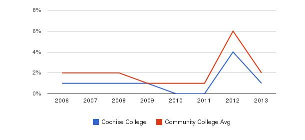 Cochise College non_resident&nbsp(2006-2013)