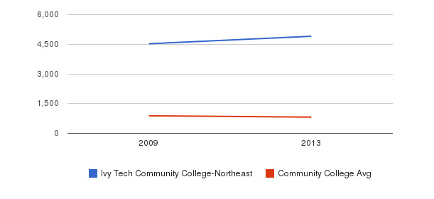 Ivy Tech Community College-Northeast Full-Time Students&nbsp(2009-2013)