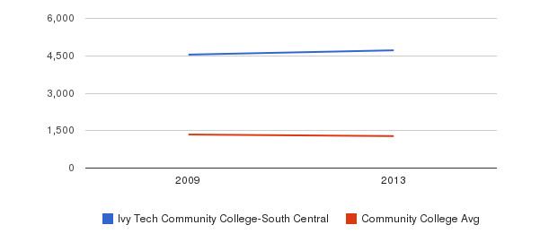 Ivy Tech Community College-South Central Total Enrollment&nbsp(2009-2013)