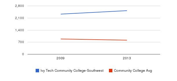 Ivy Tech Community College-Southwest Full-Time Students&nbsp(2009-2013)