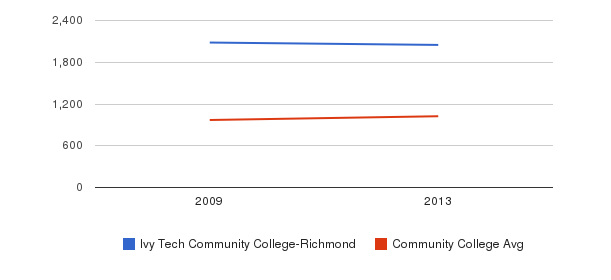 Ivy Tech Community College-Richmond Part-Time Students&nbsp(2009-2013)
