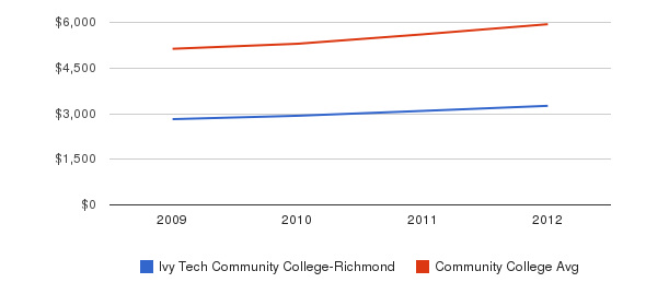 Ivy Tech Community College-Richmond In-State Tuition Fees&nbsp(2009-2012)