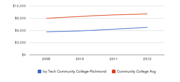 Ivy Tech Community College-Richmond Out-State Tuition Fees&nbsp(2009-2012)