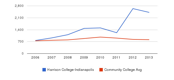 Harrison College-Indianapolis Full-Time Students&nbsp(2006-2013)
