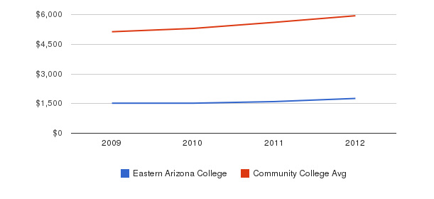 Eastern Arizona College In-State Tuition Fees&nbsp(2009-2012)