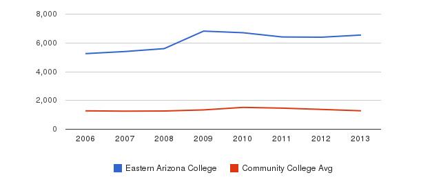Eastern Arizona College Total Enrollment&nbsp(2006-2013)