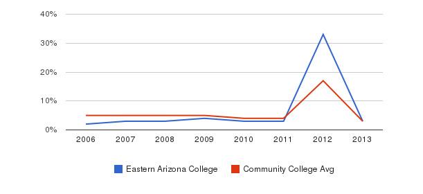 Eastern Arizona College Unknown&nbsp(2006-2013)