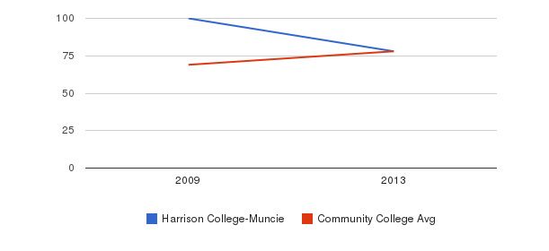 Harrison College-Muncie Percent Admitted&nbsp(2009-2013)