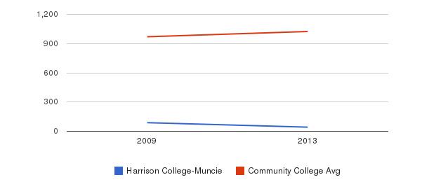 Harrison College-Muncie Part-Time Students&nbsp(2009-2013)
