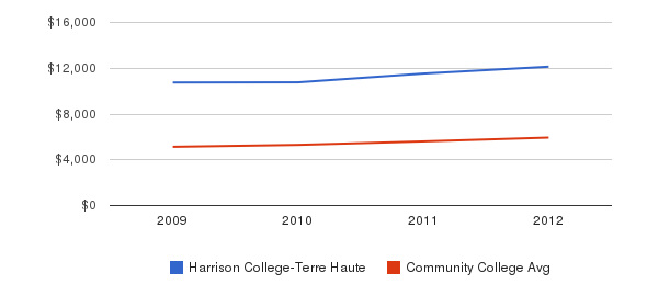 Harrison College-Terre Haute In-State Tuition Fees&nbsp(2009-2012)