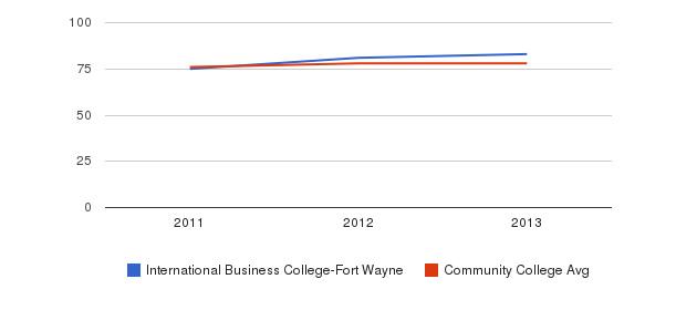 International Business College-Fort Wayne Percent Admitted&nbsp(2011-2013)