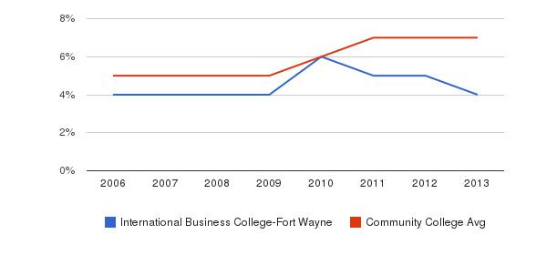 International Business College-Fort Wayne Hispanic&nbsp(2006-2013)