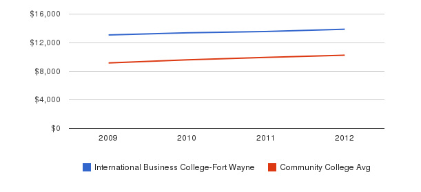 International Business College-Fort Wayne Out-State Tuition Fees&nbsp(2009-2012)