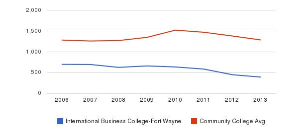 International Business College-Fort Wayne Total Enrollment&nbsp(2006-2013)