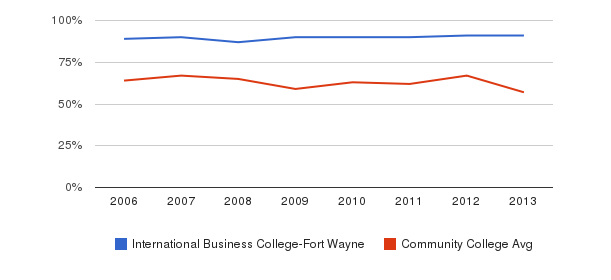 International Business College-Fort Wayne White&nbsp(2006-2013)