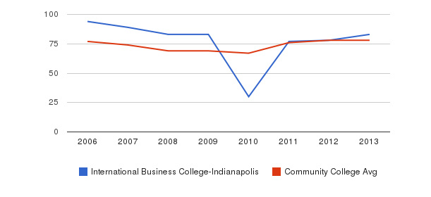 International Business College-Indianapolis Percent Admitted&nbsp(2006-2013)