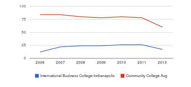 International Business College-Indianapolis Total Faculty&nbsp(2006-2013)
