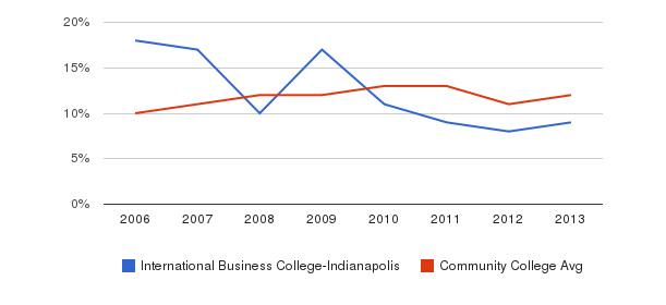 International Business College-Indianapolis Black&nbsp(2006-2013)