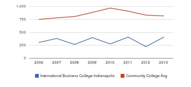 International Business College-Indianapolis Full-Time Students&nbsp(2006-2013)