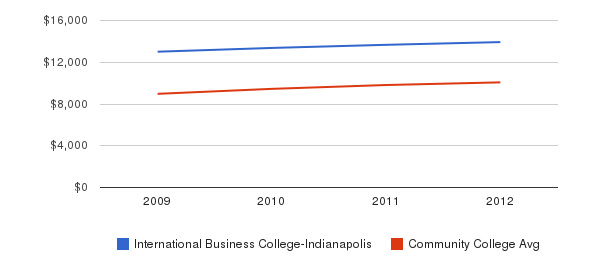 International Business College-Indianapolis Out-State Tuition Fees&nbsp(2009-2012)