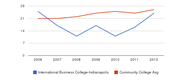 International Business College-Indianapolis student staff&nbsp(2006-2013)