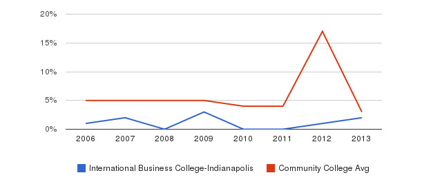 International Business College-Indianapolis Unknown&nbsp(2006-2013)