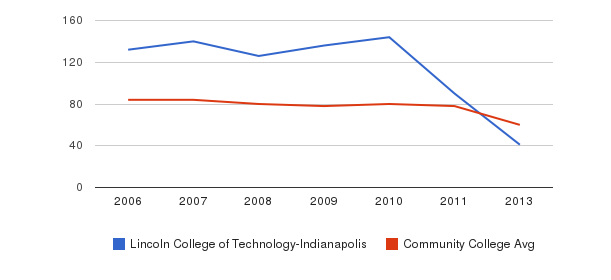 Lincoln College of Technology-Indianapolis Total Faculty&nbsp(2006-2013)