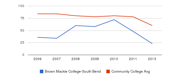 Brown Mackie College-South Bend Total Faculty&nbsp(2006-2013)
