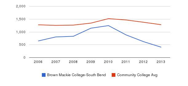 Brown Mackie College-South Bend Total Enrollment&nbsp(2006-2013)
