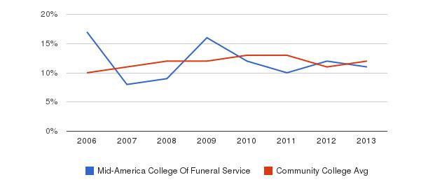 Mid-America College Of Funeral Service Black&nbsp(2006-2013)