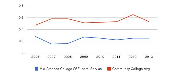 Mid-America College Of Funeral Service Diversity Score&nbsp(2006-2013)