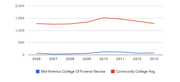 Mid-America College Of Funeral Service Total Enrollment&nbsp(2006-2013)