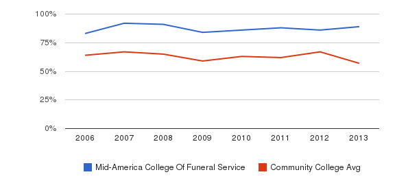 Mid-America College Of Funeral Service White&nbsp(2006-2013)