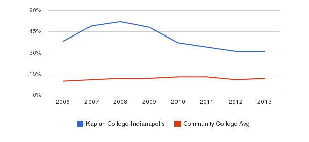 Kaplan College-Indianapolis Black&nbsp(2006-2013)