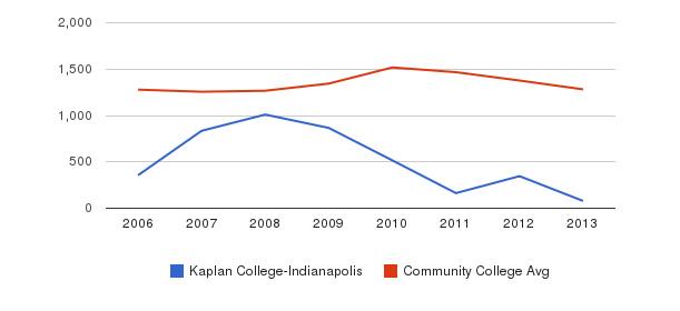 Kaplan College-Indianapolis Total Enrollment&nbsp(2006-2013)