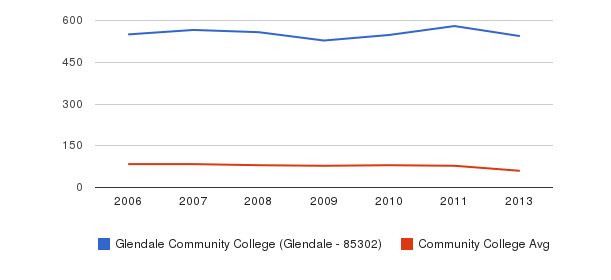 Glendale Community College (Glendale - 85302) Total Faculty&nbsp(2006-2013)