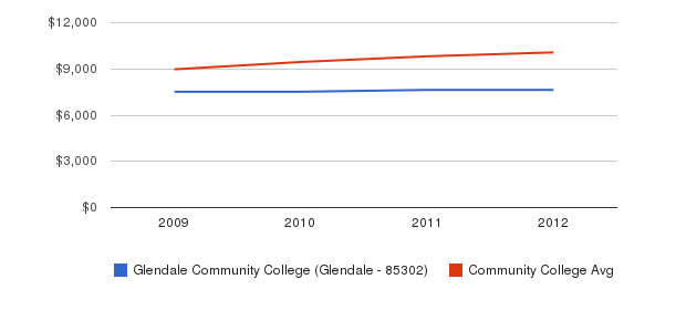 Glendale Community College (Glendale - 85302) Out-State Tuition Fees&nbsp(2009-2012)